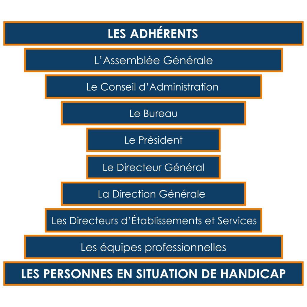 Pyramide Gouvernance